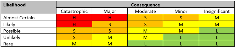 Risk Matrix example - risk assessment for events